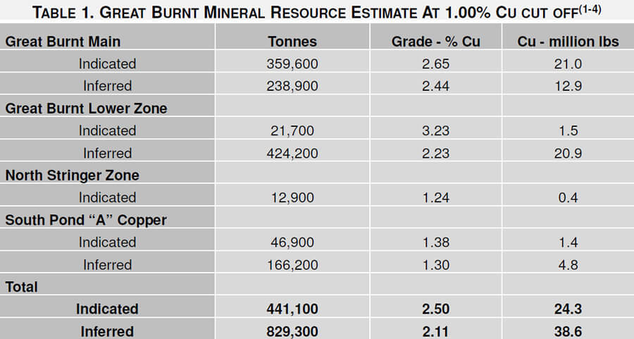 Great Burnt Resource Estimate